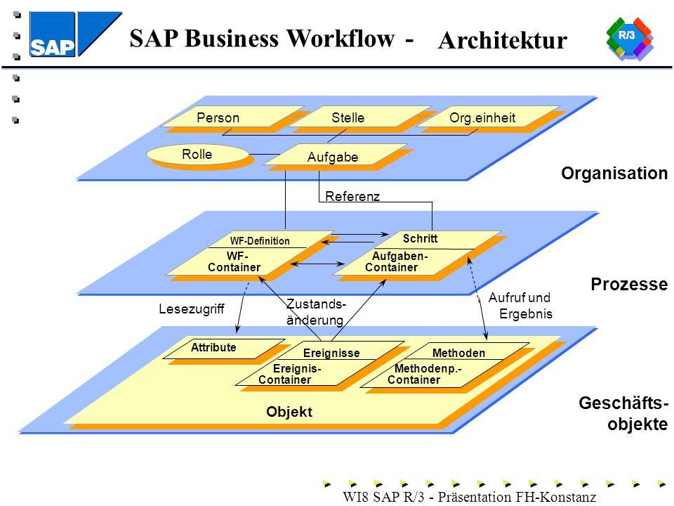 Architektur Organisation Prozesse Geschäfts- objekte Objekt Person