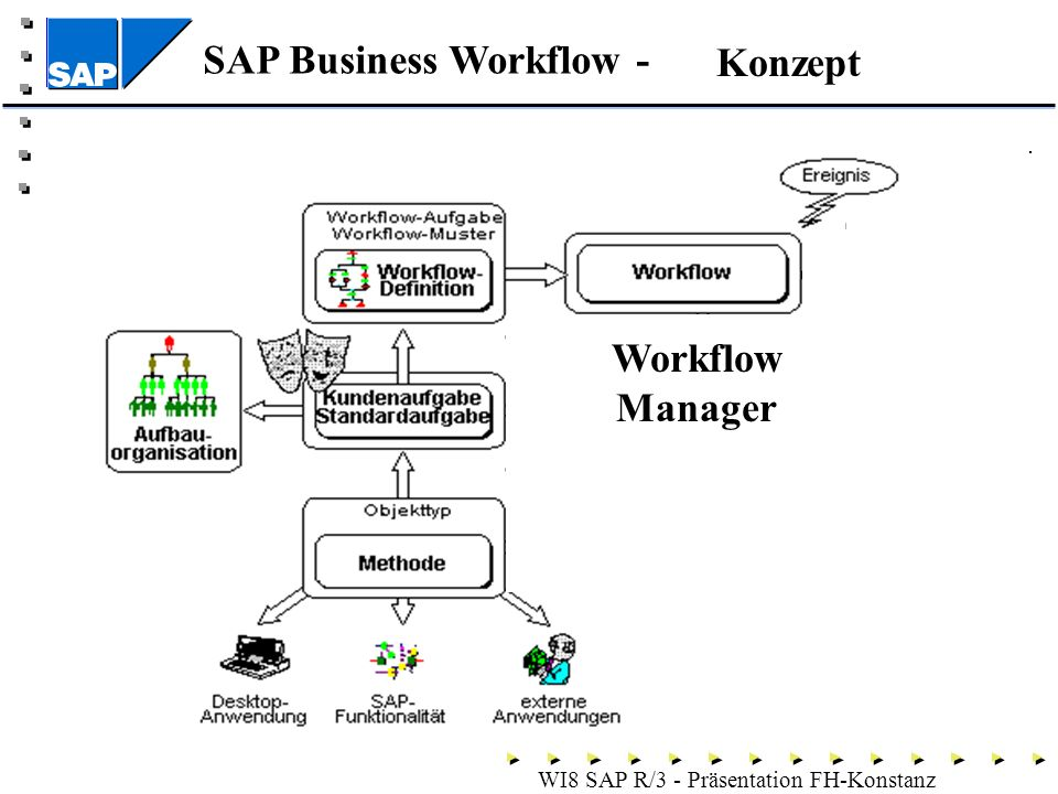 Konzept Workflow Manager