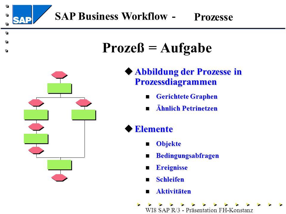 Prozeß = Aufgabe Prozesse Abbildung der Prozesse in Prozessdiagrammen