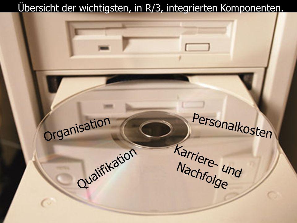 Übersicht der wichtigsten, in R/3, integrierten Komponenten.