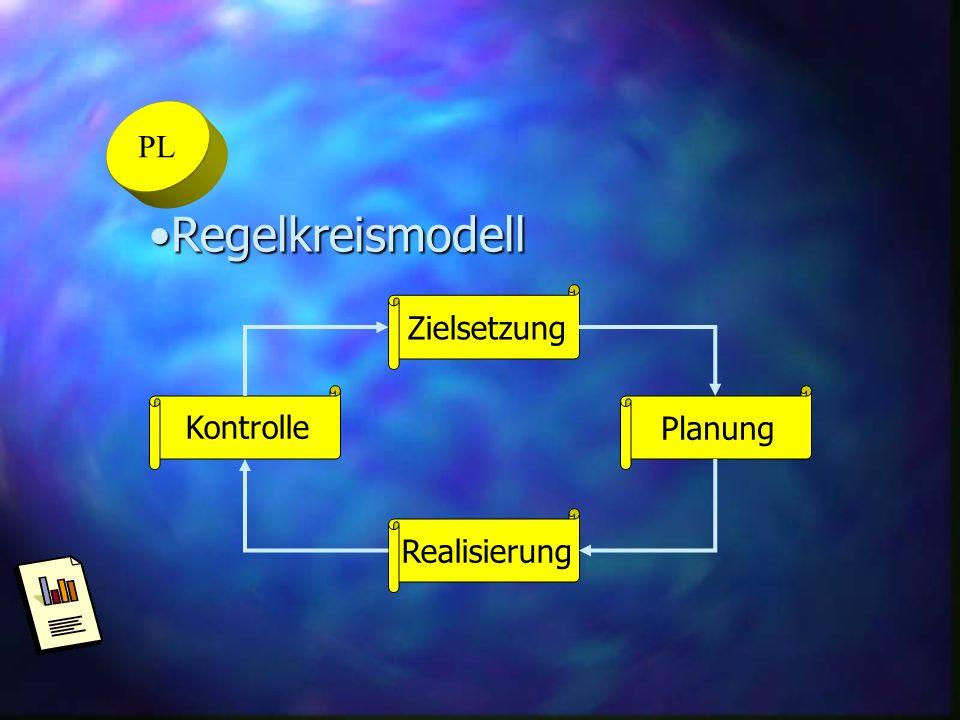 PL Regelkreismodell Zielsetzung Kontrolle Planung Realisierung
