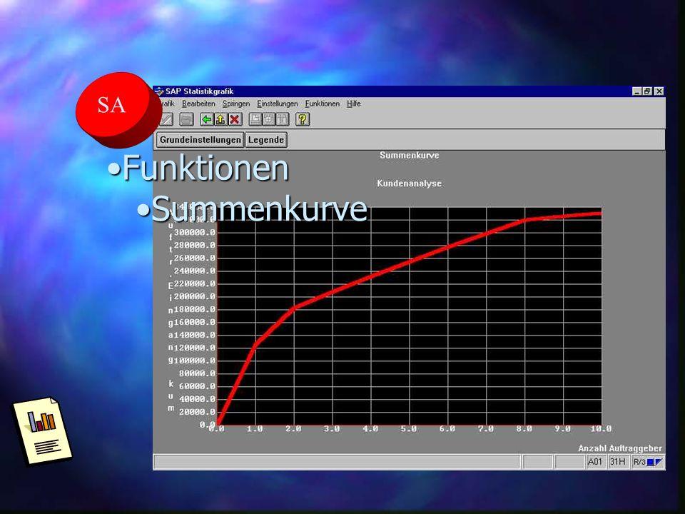 SA Funktionen Summenkurve