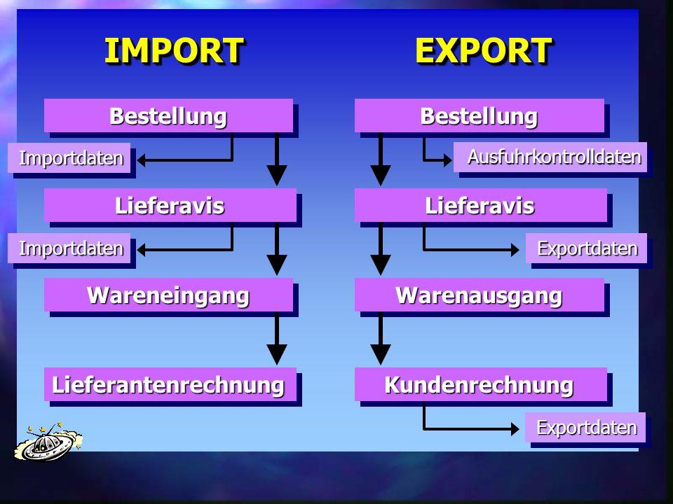 IMPORT EXPORT Bestellung Bestellung Lieferavis Lieferavis Wareneingang