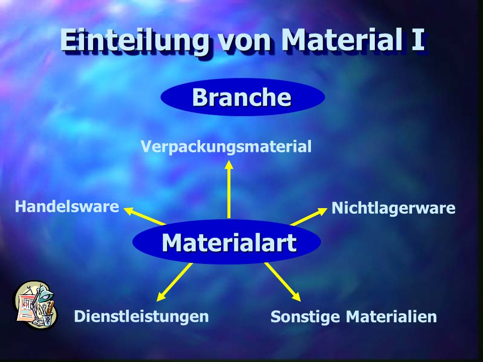 Einteilung von Material I