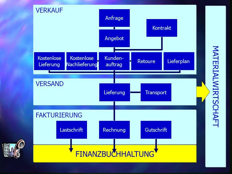 MATERIALWIRTSCHAFT FINANZBUCHHALTUNG VERKAUF VERSAND FAKTURIERUNG