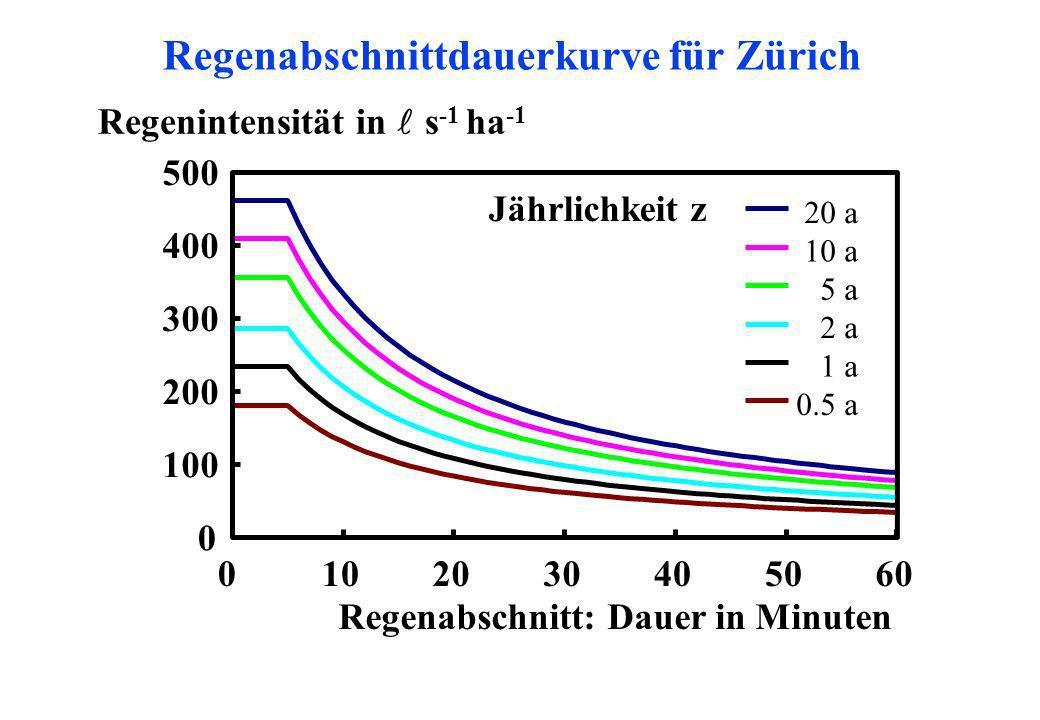 Regenabschnittdauerkurve für Zürich