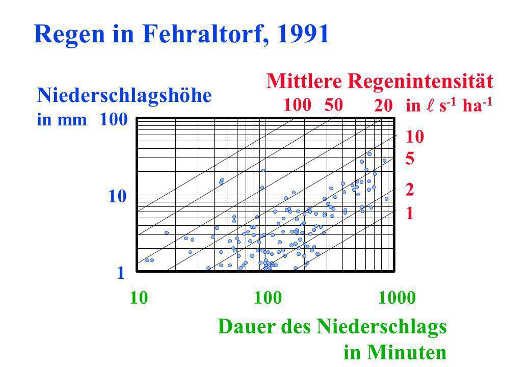 Regen in Fehraltorf, 1991 Mittlere Regenintensität Niederschlagshöhe