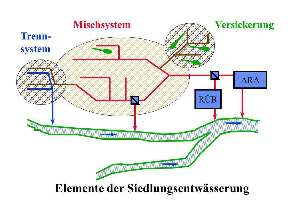 Elemente der Siedlungsentwässerung
