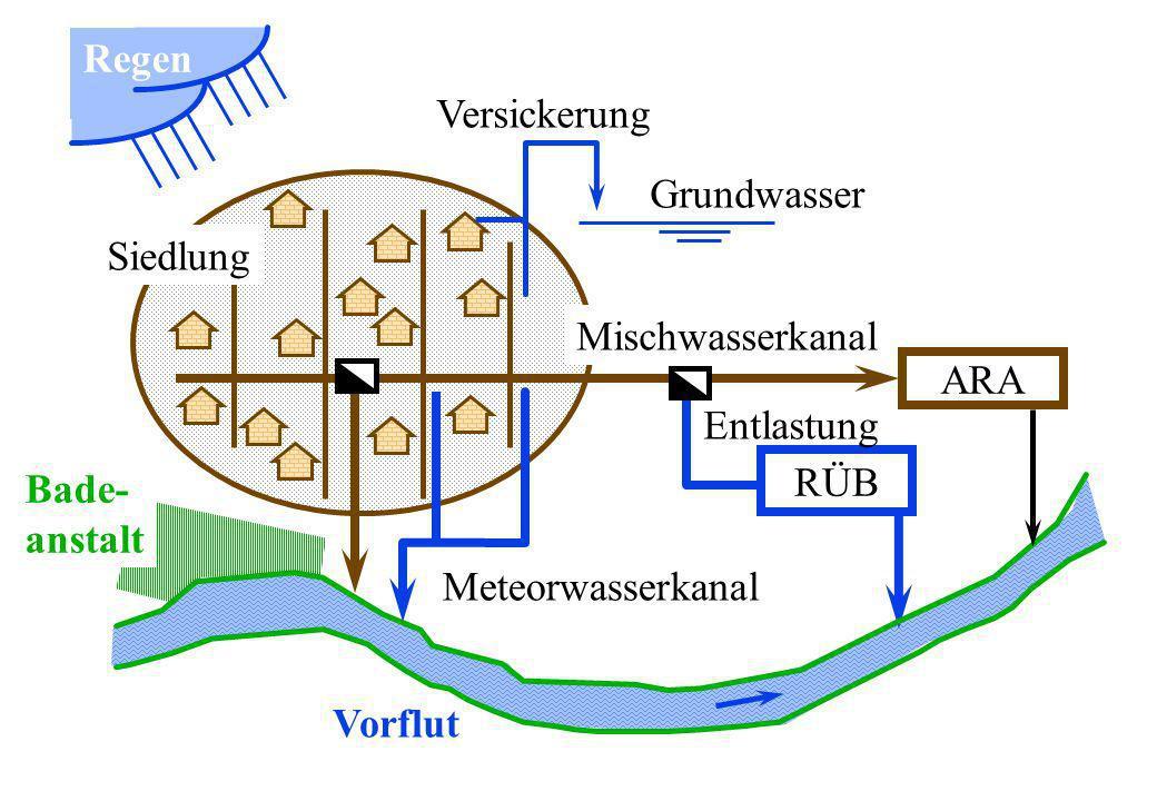 Regen Versickerung. Grundwasser. Siedlung. Mischwasserkanal. ARA. Entlastung. RÜB. Bade- anstalt.