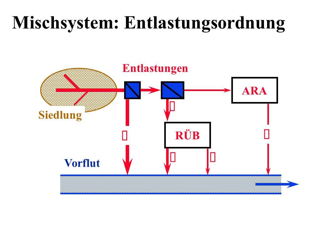 Mischsystem: Entlastungsordnung