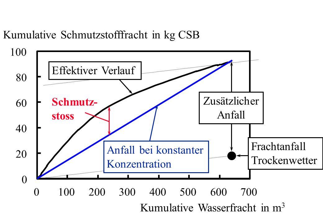 Kumulative Schmutzstofffracht in kg CSB