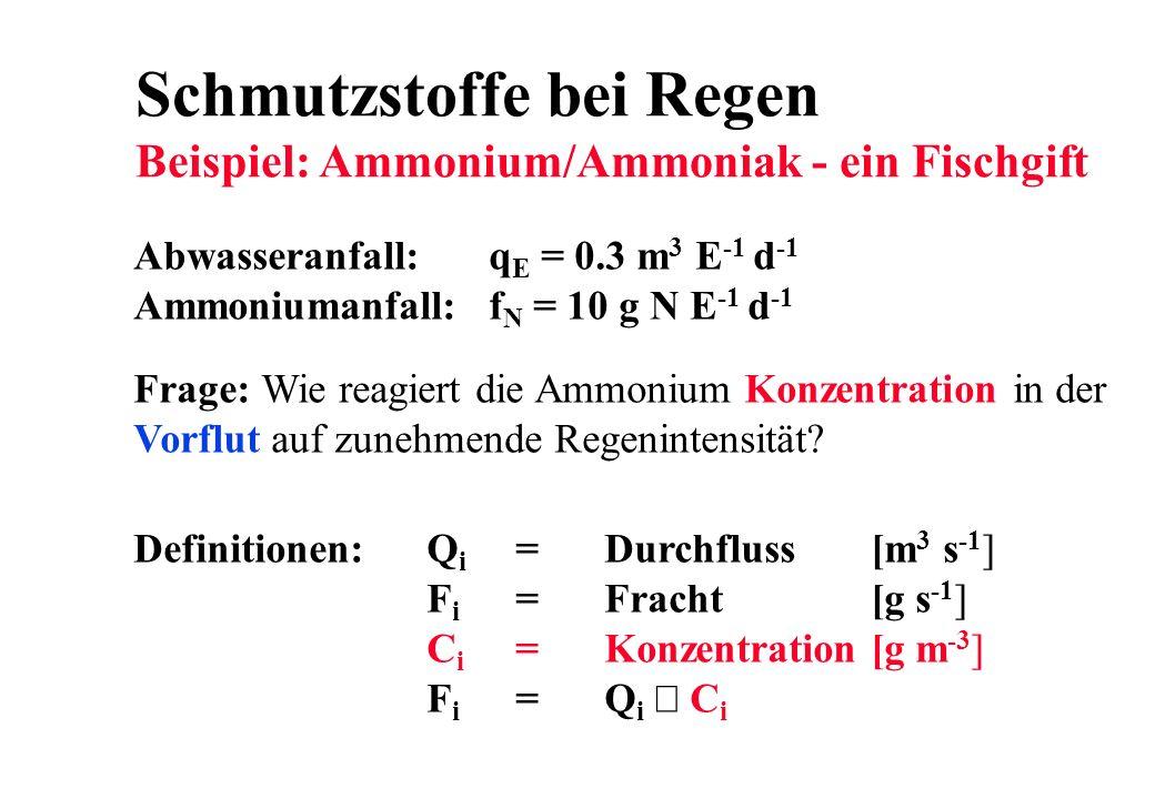 Schmutzstoffe bei Regen Beispiel: Ammonium/Ammoniak - ein Fischgift