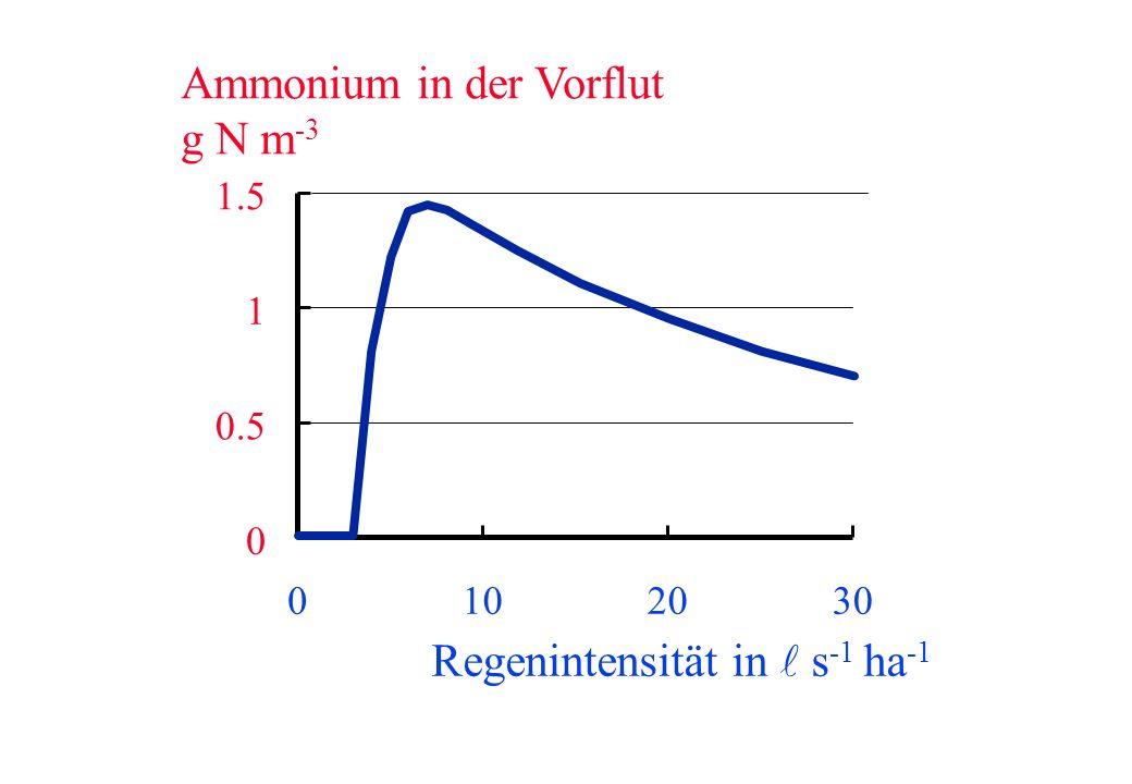 Ammonium in der Vorflut g N m-3