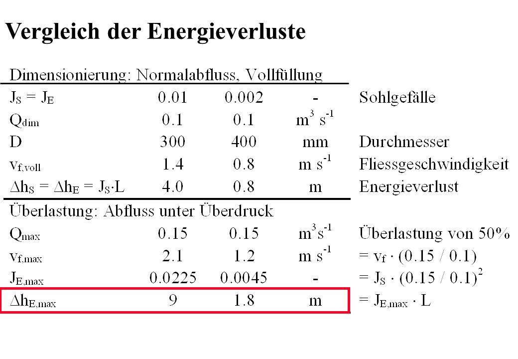 Vergleich der Energieverluste