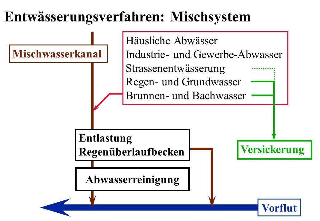 Entwässerungsverfahren: Mischsystem