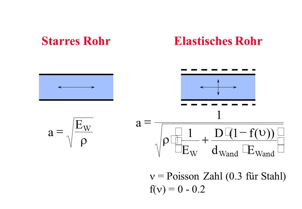 Starres Rohr Elastisches Rohr a E D f d = × + - æ è ç ö ø ÷ 1 r u ( ))
