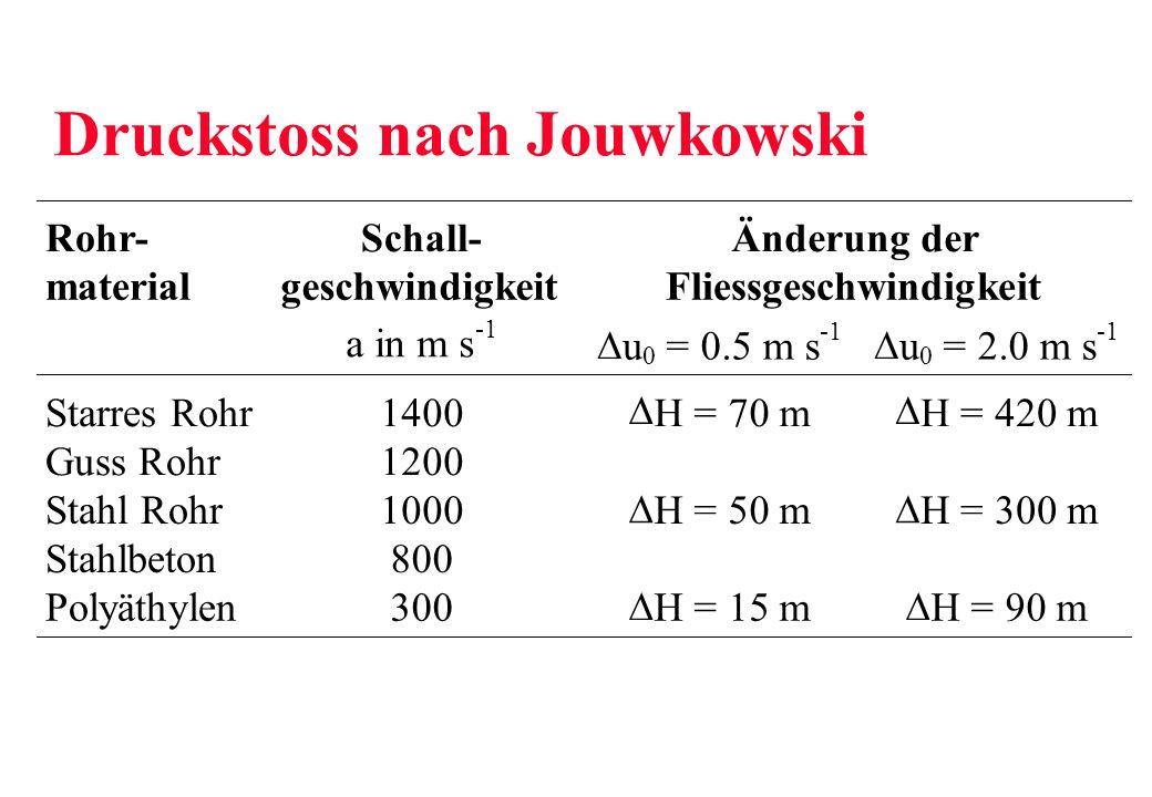 Druckstoss nach Jouwkowski
