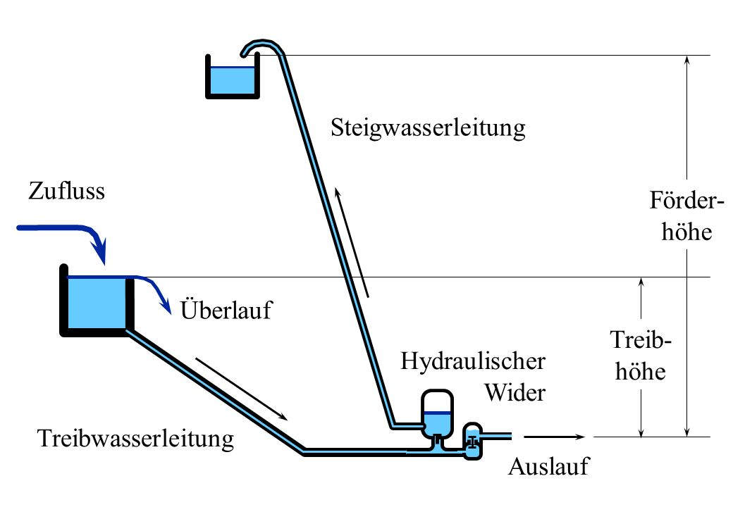 Förder- höhe. Steigwasserleitung. Zufluss. Treib- höhe. Überlauf. Hydraulischer. Wider. Treibwasserleitung.