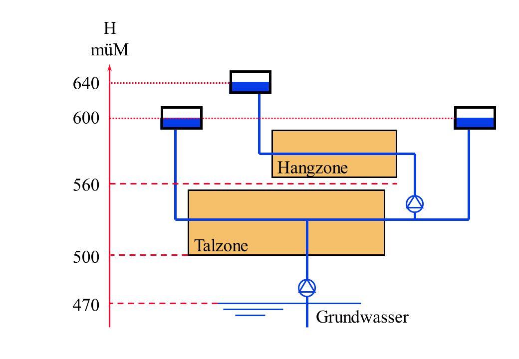 H müM 640 600 Hangzone 560 Talzone 500 470 Grundwasser