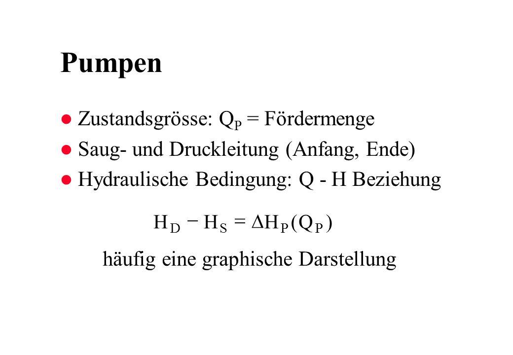 Pumpen Zustandsgrösse: QP = Fördermenge