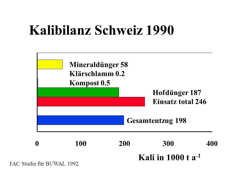 Kalibilanz Schweiz 1990 Kali in 1000 t a-1 Mineraldünger 58