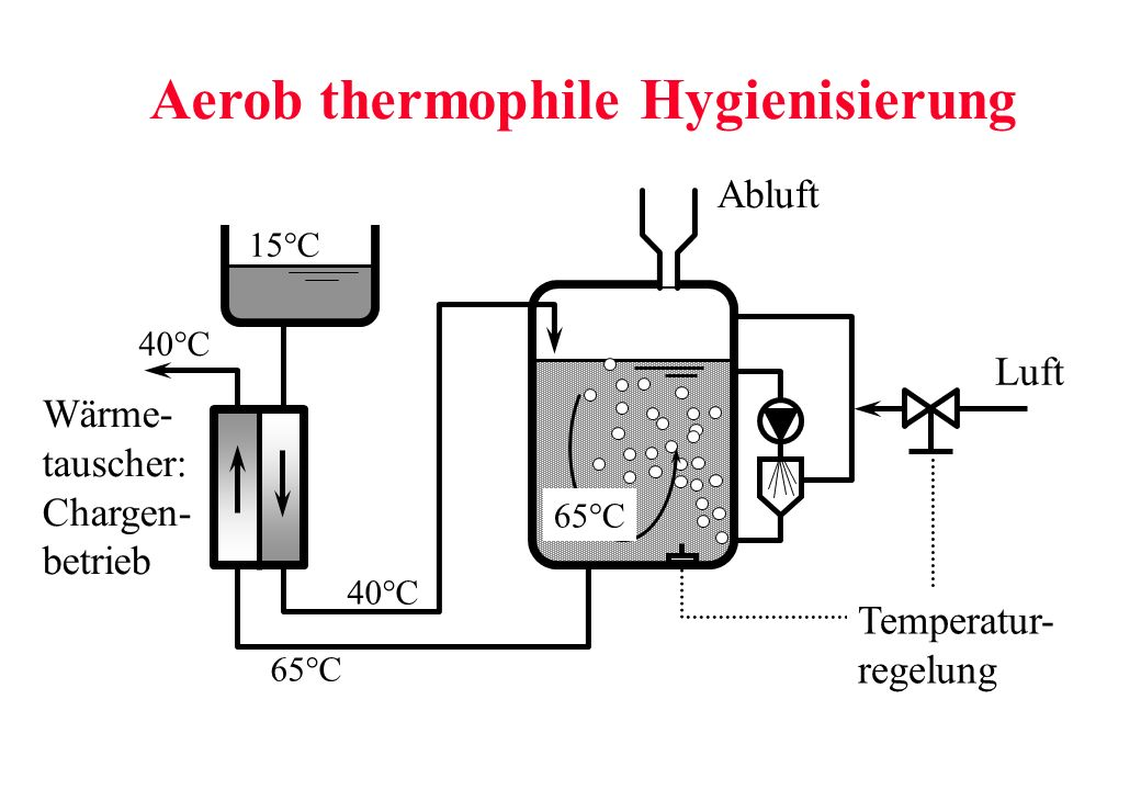 Aerob thermophile Hygienisierung