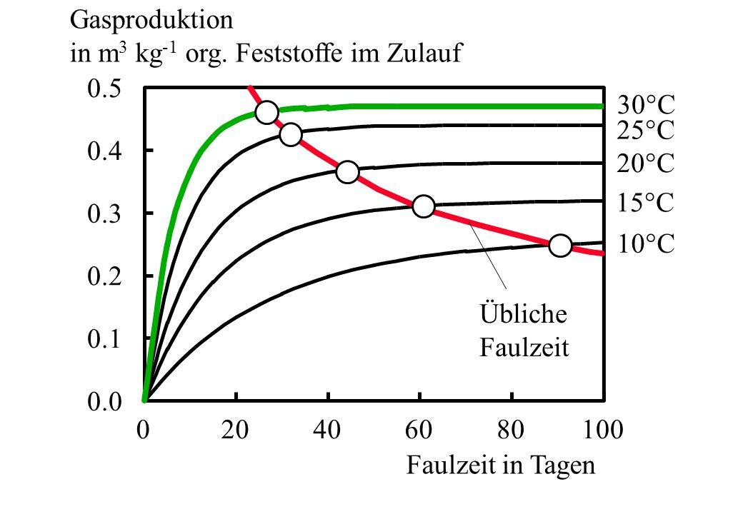 Gasproduktion in m3 kg-1 org. Feststoffe im Zulauf. 0.5. 30°C. 25°C. 0.4. 20°C. 15°C. 0.3. 10°C.