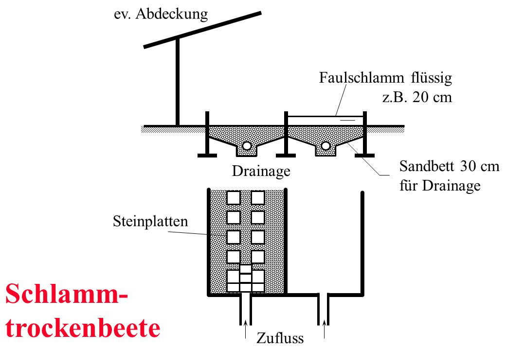 Schlamm- trockenbeete ev. Abdeckung Faulschlamm flüssig z.B. 20 cm