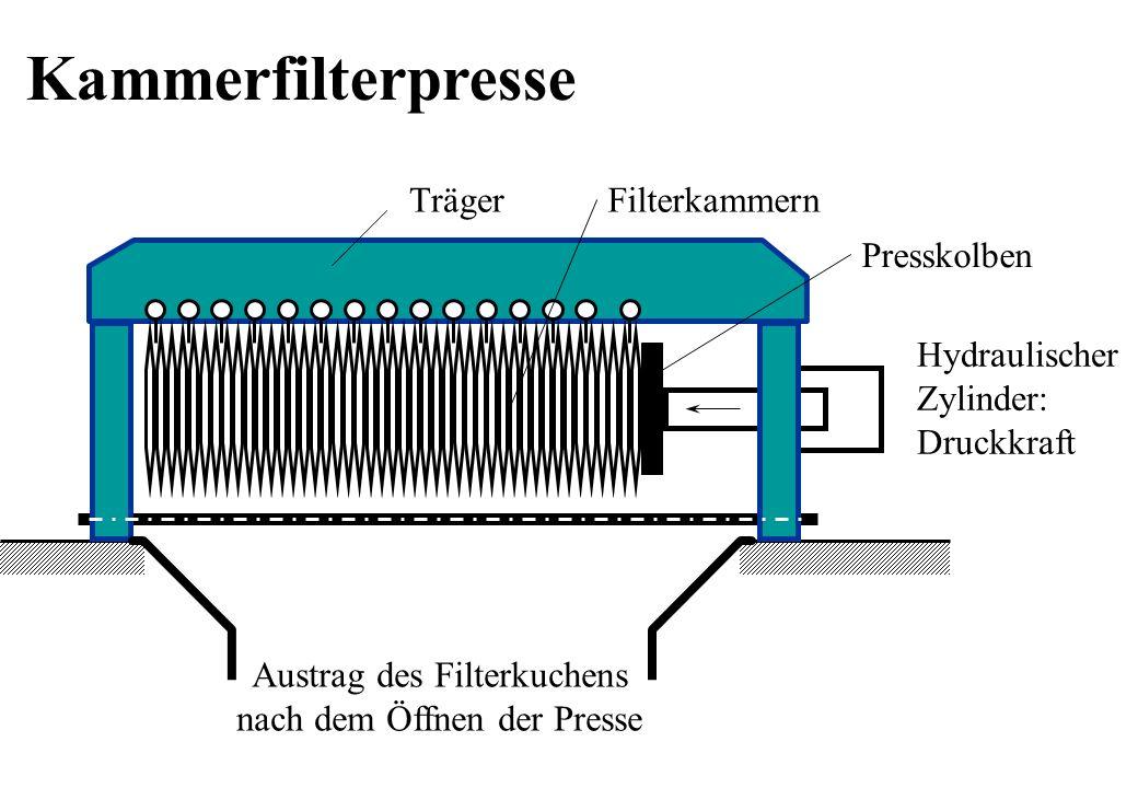 Kammerfilterpresse Träger Filterkammern Presskolben Hydraulischer