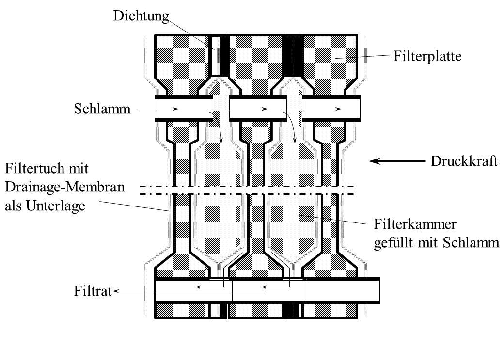 Schlamm Filtrat. Filtertuch mit. Drainage-Membran. als Unterlage. Filterplatte. Dichtung. Druckkraft.