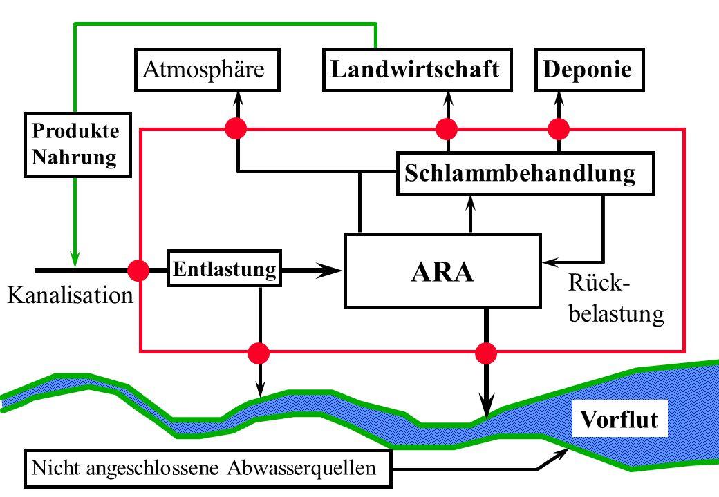 ARA Atmosphäre Landwirtschaft Deponie Schlammbehandlung Rück-