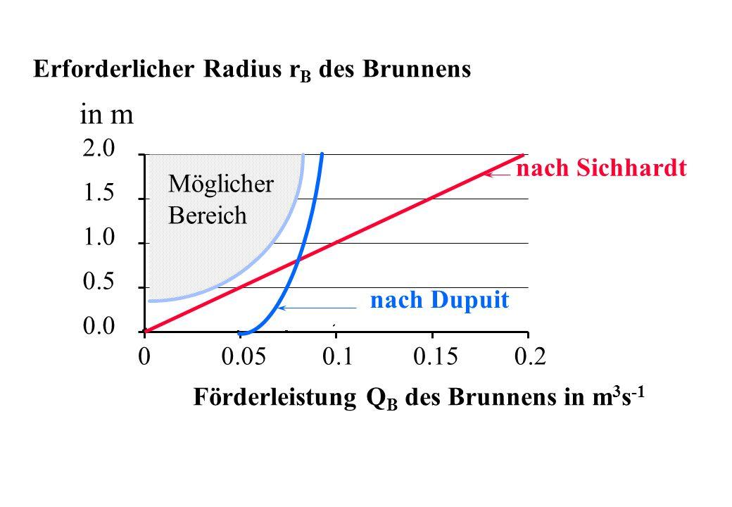 in m Erforderlicher Radius rB des Brunnens 2.0 nach Sichhardt