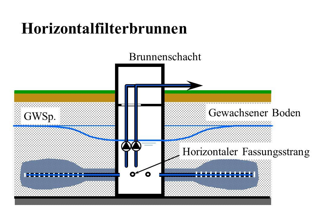 Horizontalfilterbrunnen
