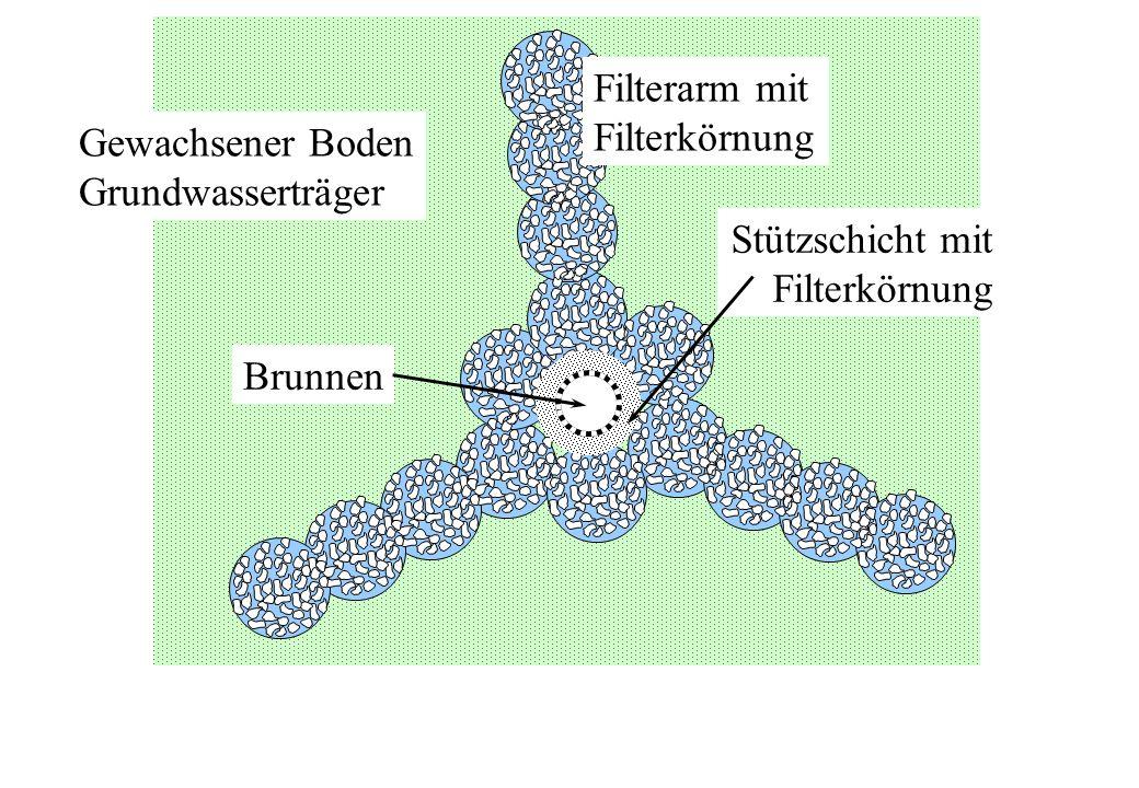 Filterarm mit Filterkörnung. Gewachsener Boden. Grundwasserträger. Stützschicht mit. Filterkörnung.