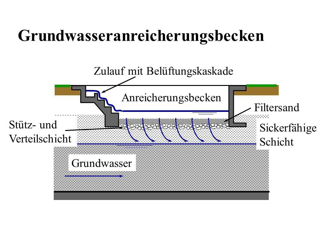 Grundwasseranreicherungsbecken