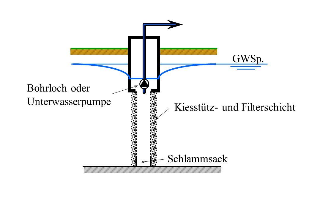 GWSp. Bohrloch oder Unterwasserpumpe Kiesstütz- und Filterschicht Schlammsack