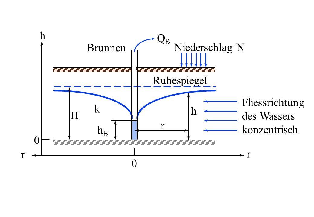 h QB Brunnen Niederschlag N Ruhespiegel Fliessrichtung des Wassers konzentrisch k h H r hB r r