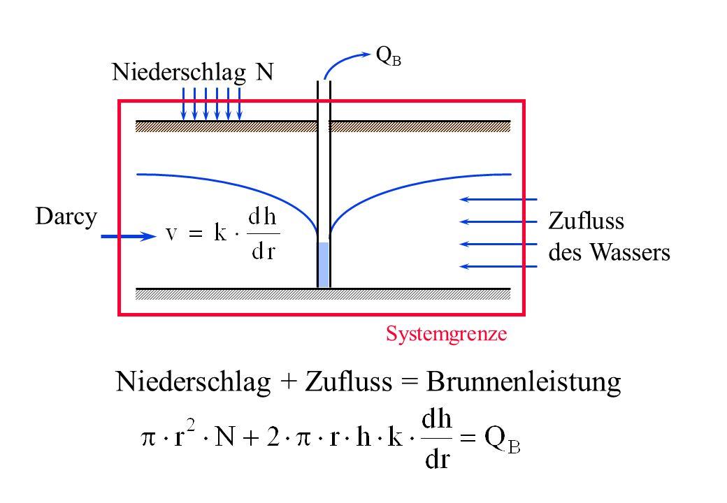 Niederschlag + Zufluss = Brunnenleistung