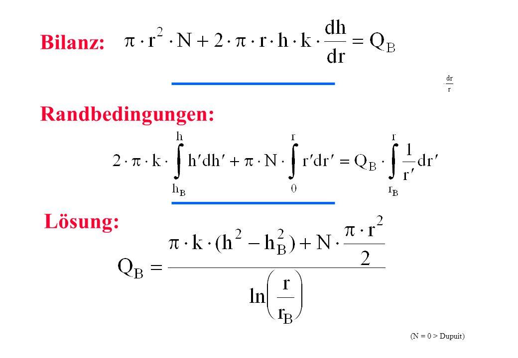 Bilanz: Randbedingungen: Lösung: (N = 0 > Dupuit)