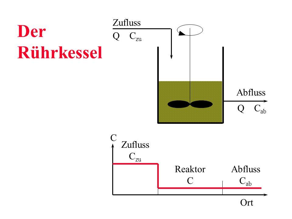 Der Rührkessel Zufluss Abfluss Q Czu Q Cab C Zufluss Czu Reaktor C