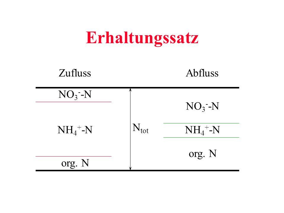 Erhaltungssatz Zufluss Abfluss NO3--N NO3--N Ntot NH4+-N NH4+-N org. N
