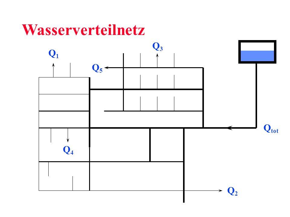 Wasserverteilnetz Q3 Q1 Q5 Qtot Q4 Q2