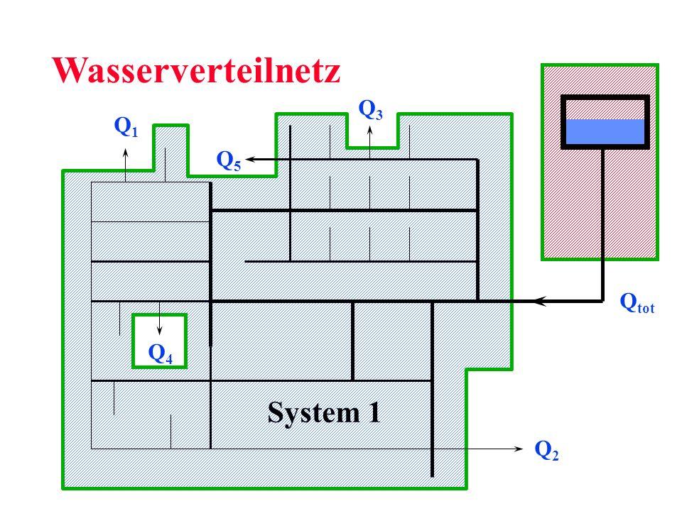 Wasserverteilnetz Q3 Q1 Q2 Q4 Qtot Q5 System 1
