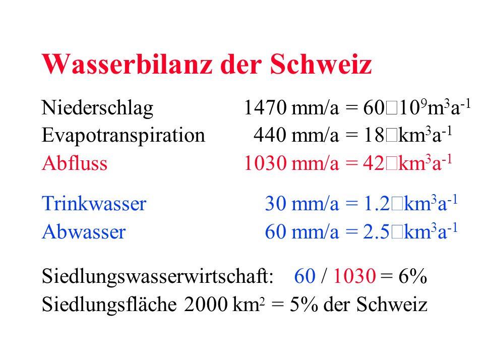 Wasserbilanz der Schweiz