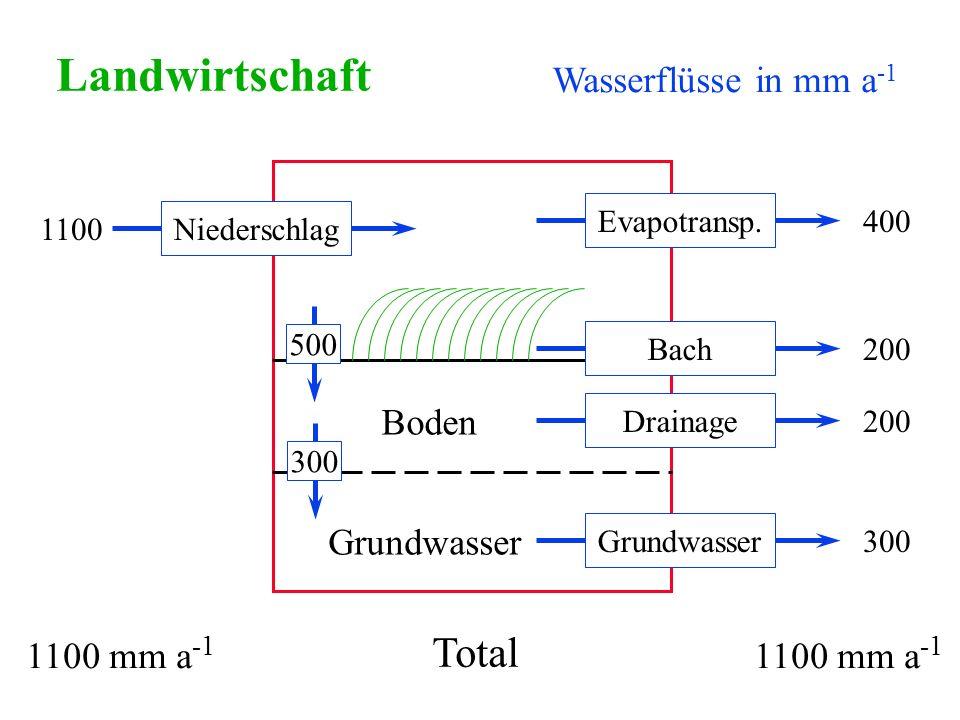 Landwirtschaft Total Wasserflüsse in mm a-1 Boden Grundwasser