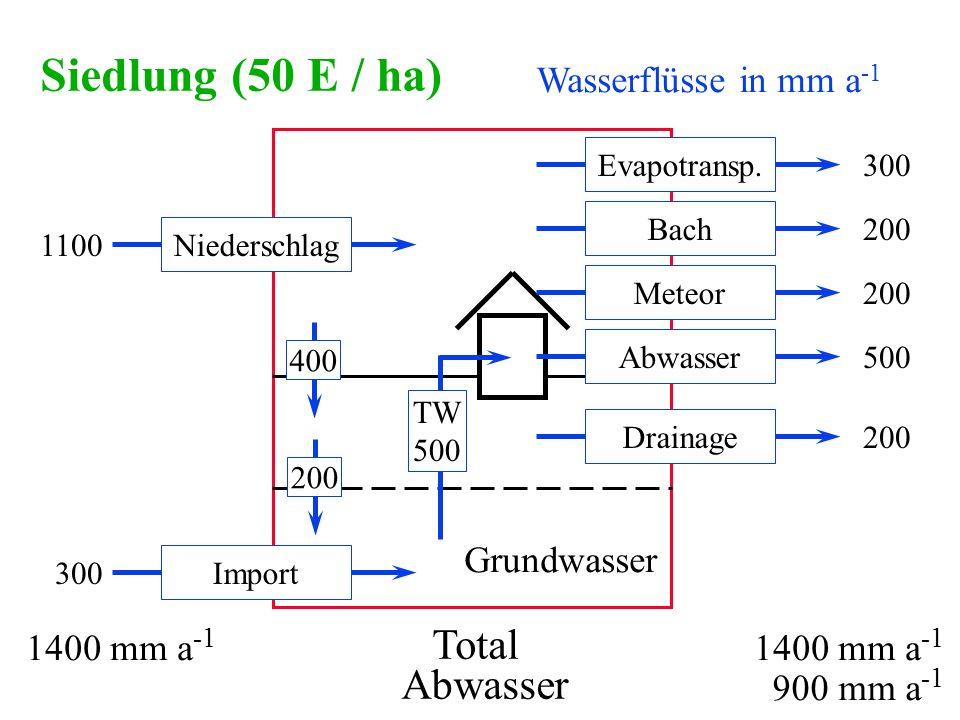 Siedlung (50 E / ha) Total Abwasser Wasserflüsse in mm a-1 Grundwasser