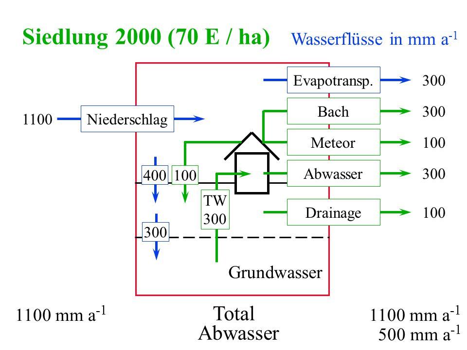 Siedlung 2000 (70 E / ha) Total Abwasser Wasserflüsse in mm a-1