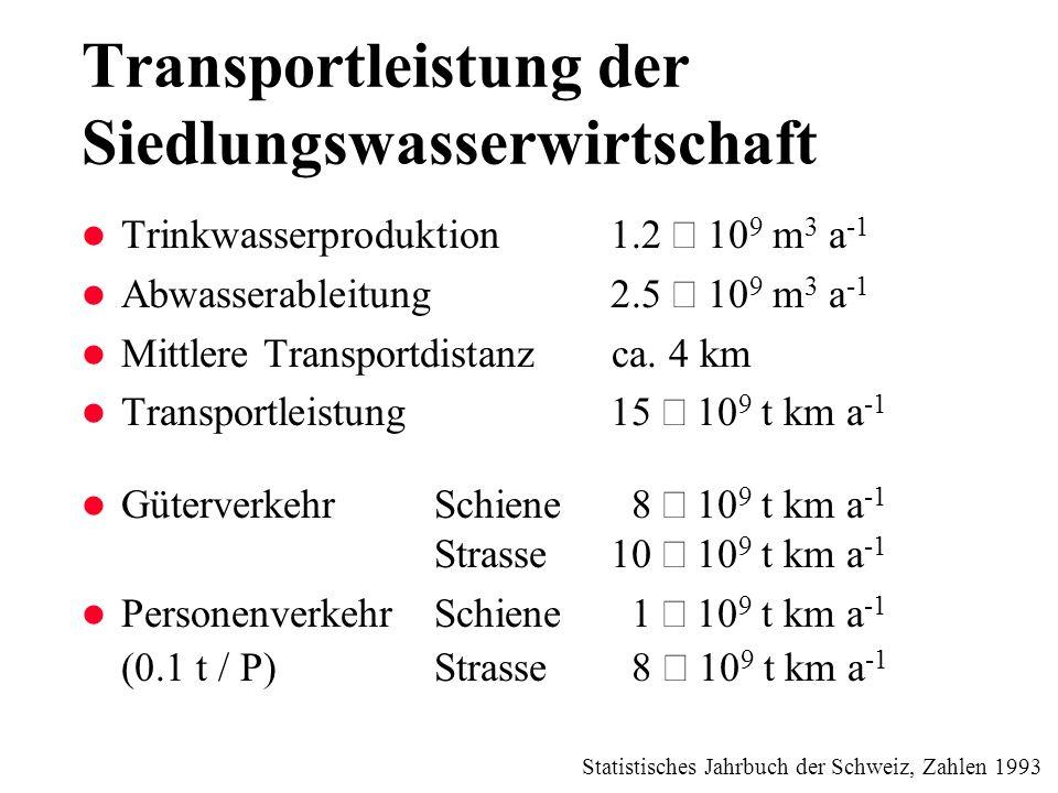 Transportleistung der Siedlungswasserwirtschaft