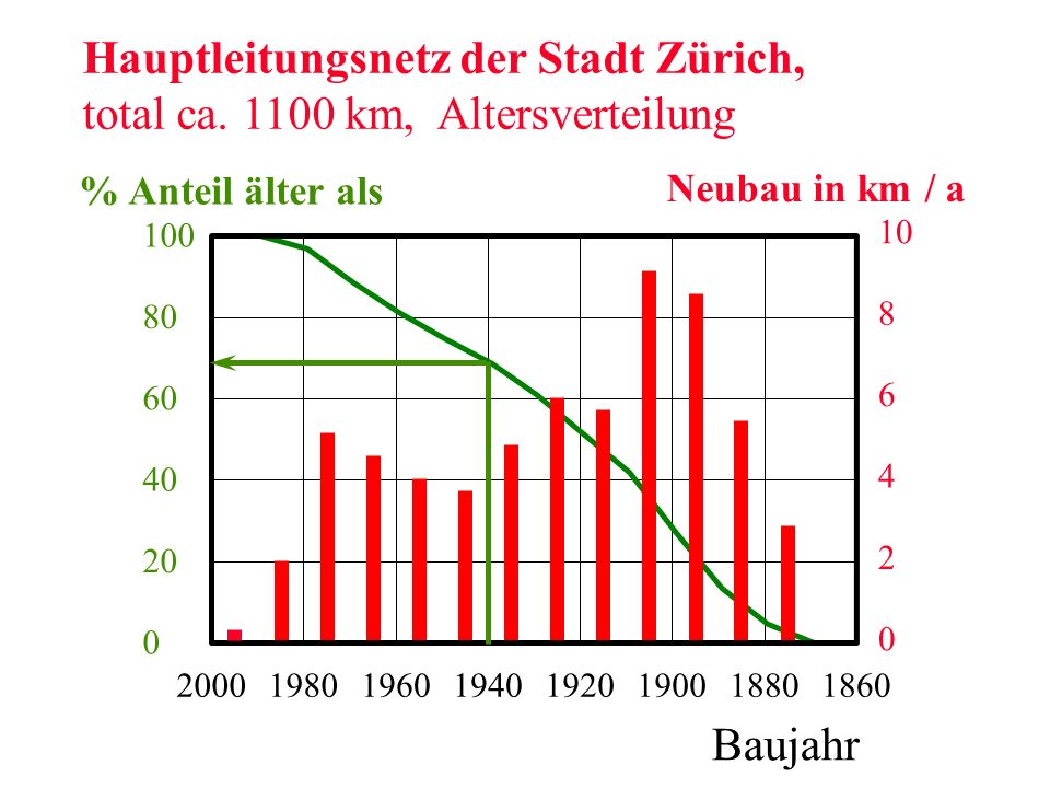 24. 6. 8. 10. 1860. 1880. 1900. 1920. 1940. 1960. 1980. 2000. 20. 40. 60. 80. 100. Baujahr. % Anteil älter als.