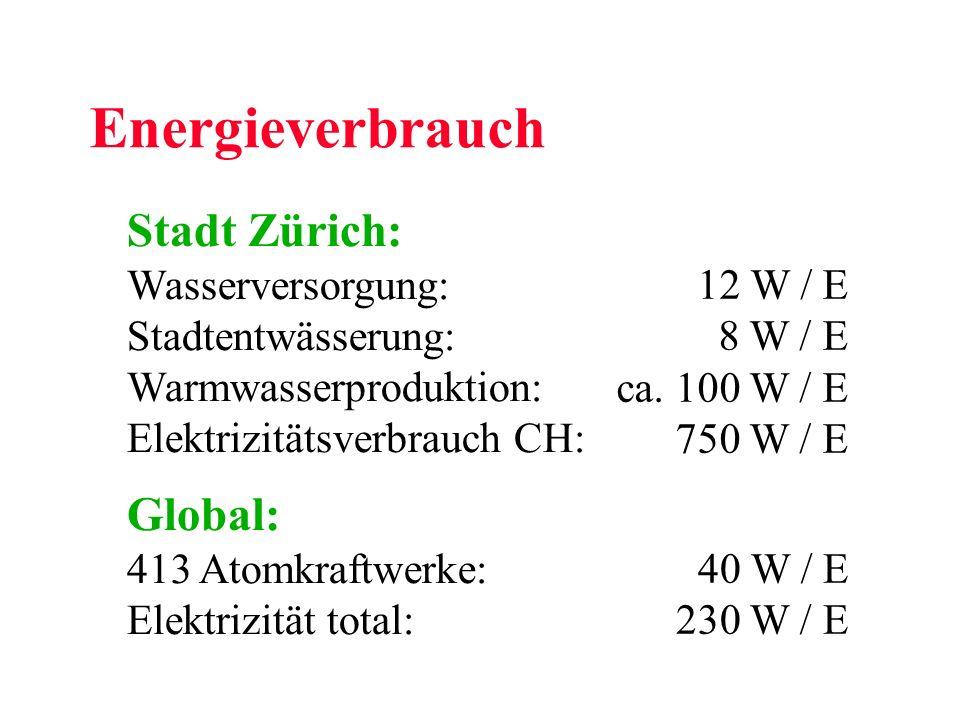 Energieverbrauch Stadt Zürich: Global: Wasserversorgung:
